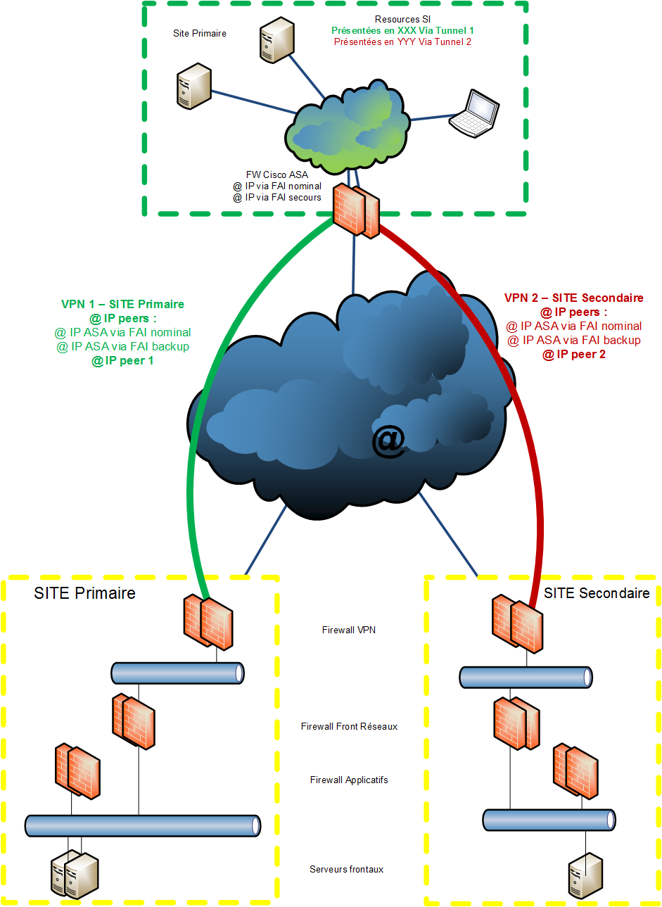 ipsec and vpn Configuring an ipsec vpn tunnel between the gateway of your corporate  network and a zscaler enforcement node (zen.